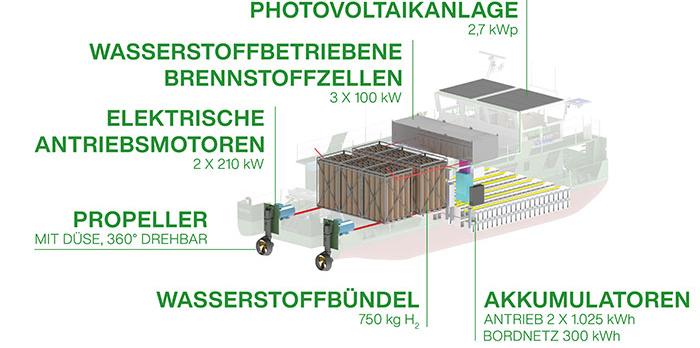 Aufbau des Energiesystems mit Photovoltaikanblage, Brennstoffzellen und Akkumulatoren.